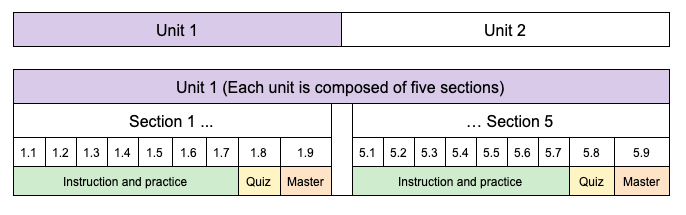 This table illustrates the course structure as units, sections, and levels.